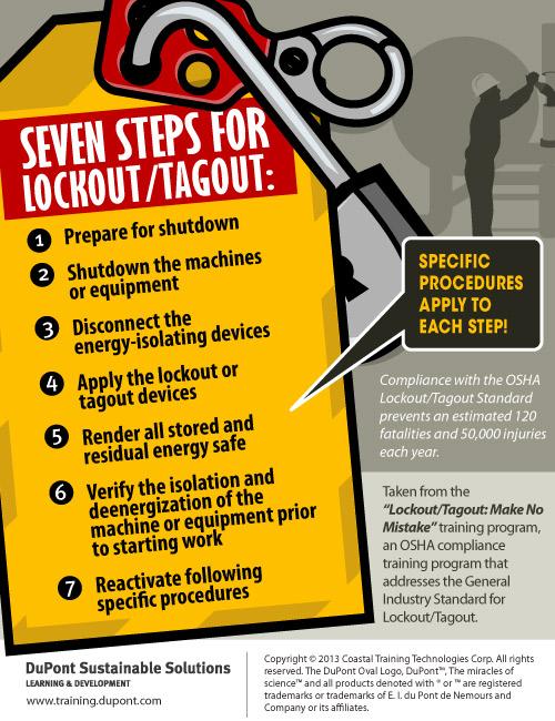 Lockout Tagout Programs - OSHA Requirements